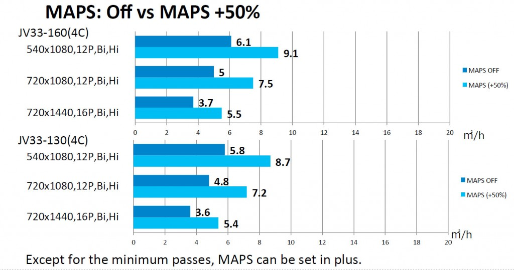 JV33 maps speed