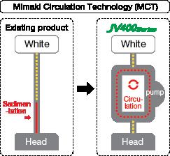 Mimaki JV400LX - Mimaki Circulation Technology