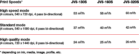 Mimaki JV5-Serie - Druckgeschwindigkeit