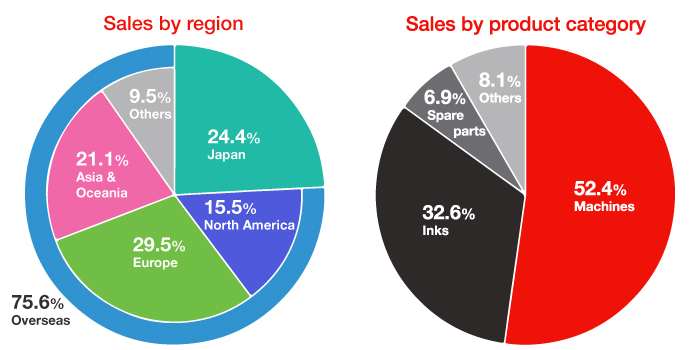 sales-by-region-and-product