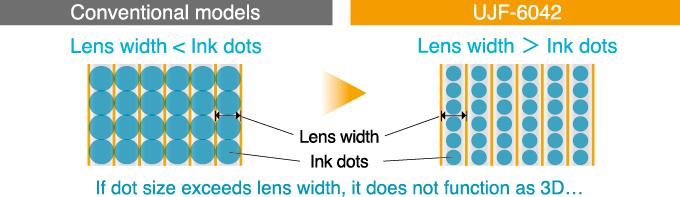 UJF-6042 High Definition Print for 3D Lenticular