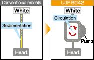 UJF-6042 Mimaki Circulation Technology (MCT)