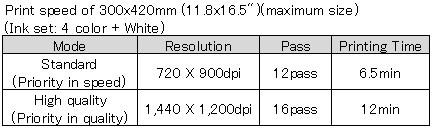 print speed ujf-3042hg