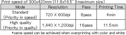 print speed ujf-3042