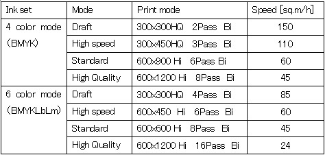 ts500-1800 print mode