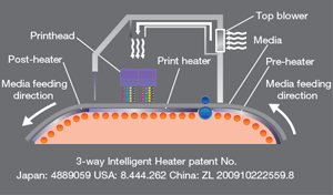 MIMAKI CJV150 107 calentador inteligente de 3 vías