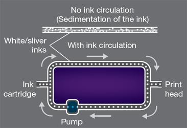 MIMAKI circulación de tinta MCT