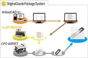 3_Original Goods Package System