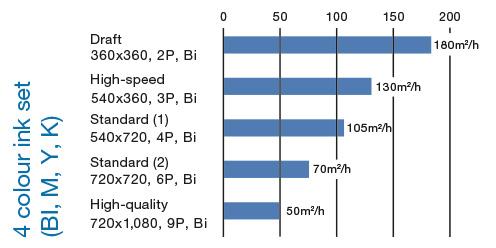 Maximum-print-speed
