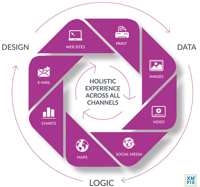 1.-XMPie-Holistic-Experience-web