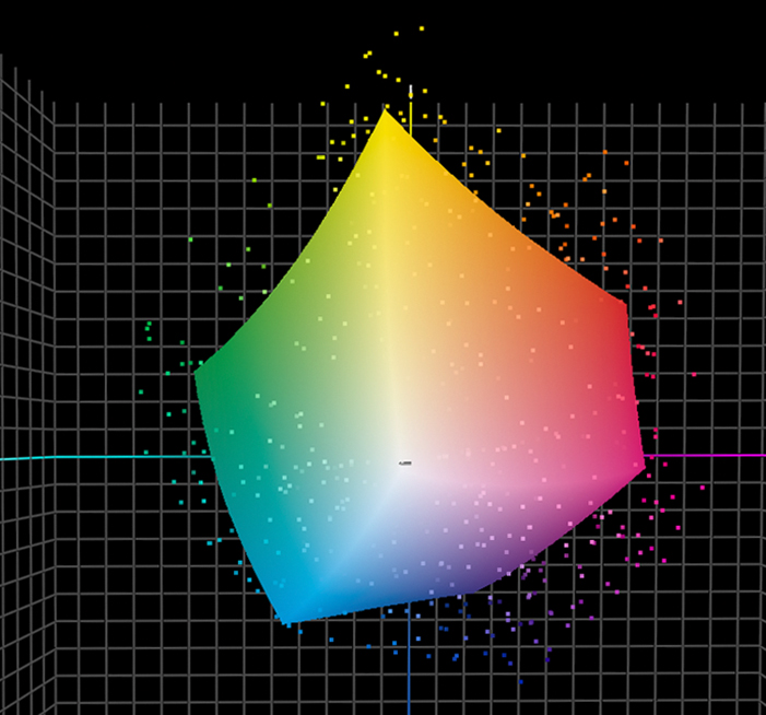 spot colour gamut