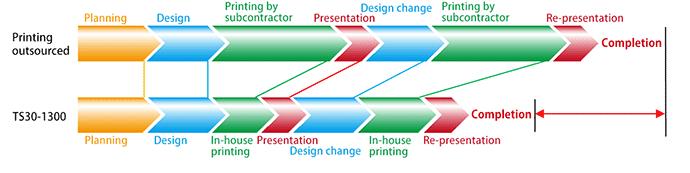 Print process speed
