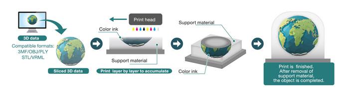 Erstellung von 3D-Druckobjekten stl//3mf//obj//ply 3D Modell Service