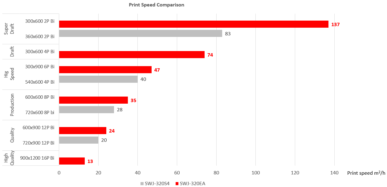 SWJ-320EA print speed