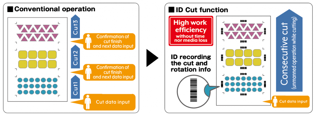 CG-FXIIplus ID Cut