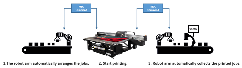 JFX200-2513 EX IOT automation